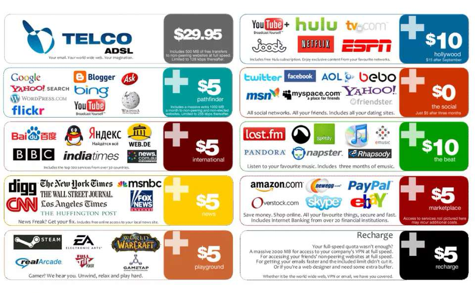 Lost Net Neutrality Prices