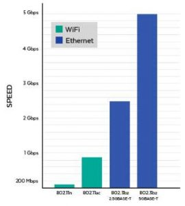 WiFi vs Ethernet speed graph